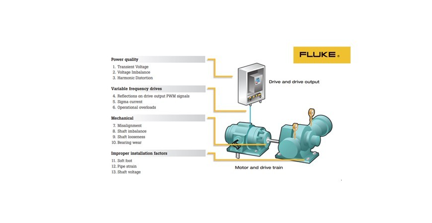 13 common causes of motor failure-Fluke